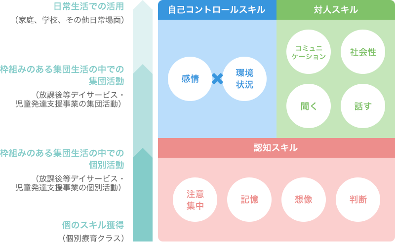図:支援のアプローチ