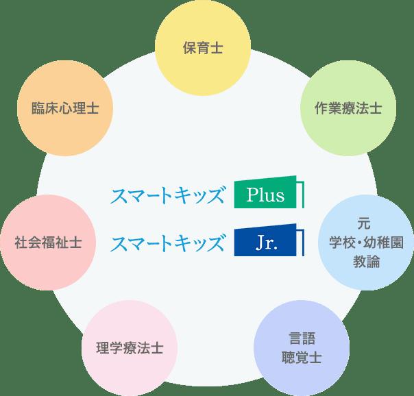 図:療育サポートチーム